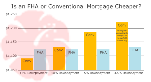 FHA or Conventional Mortgage